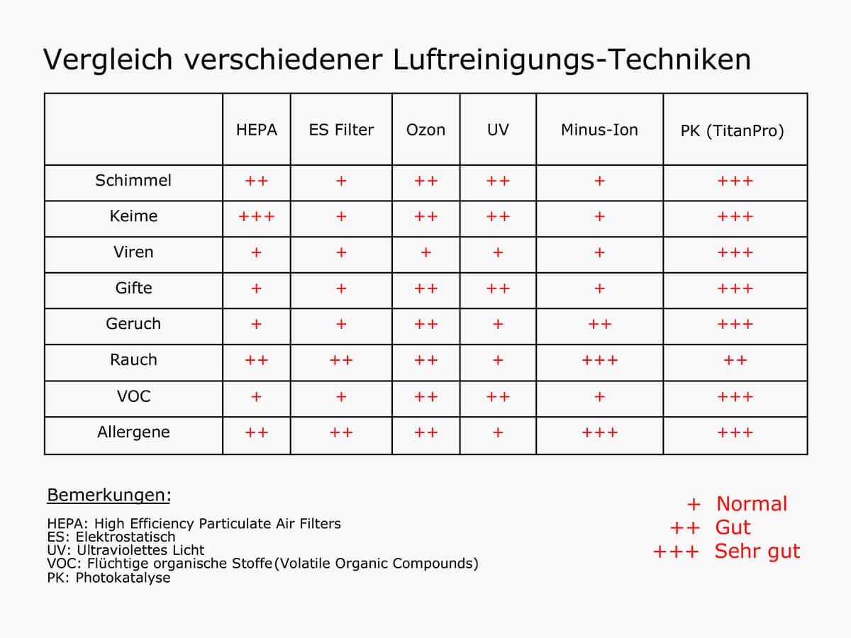 Tabelle Luftreinigung